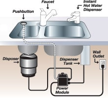 kitchen sink hot water dispenser repair replace install garbage disposals tacoma seattle 8498