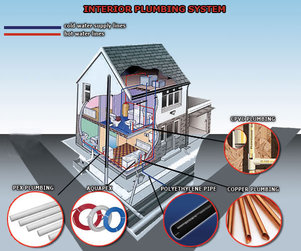 Service Drop Pipes Pipes : Best prince pipe dealers in vadapalani at prince pipes fittings